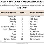 De mest respekterade varumärkena i USA 2014